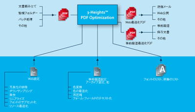 PDF Optimization 動作概要