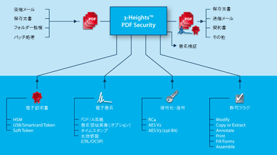 PDF Security 動作概要