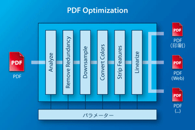 PDF Optimization(最適化)